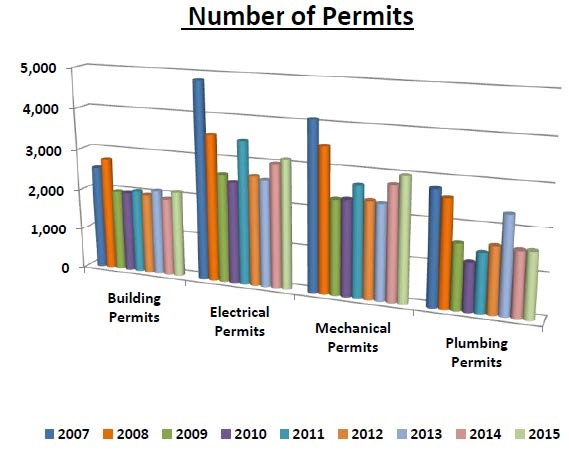 Number of Permits - July 2015