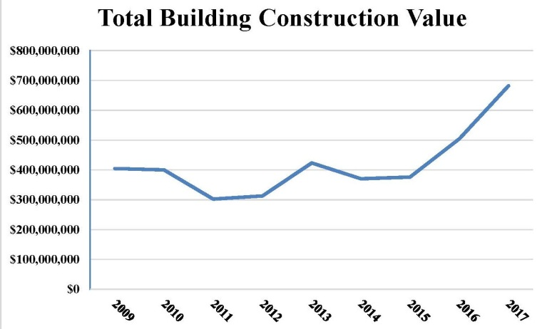 Construction Value FY 16-17