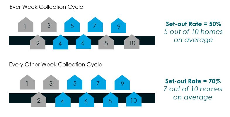 Set out rate--EOW Collection Schedules