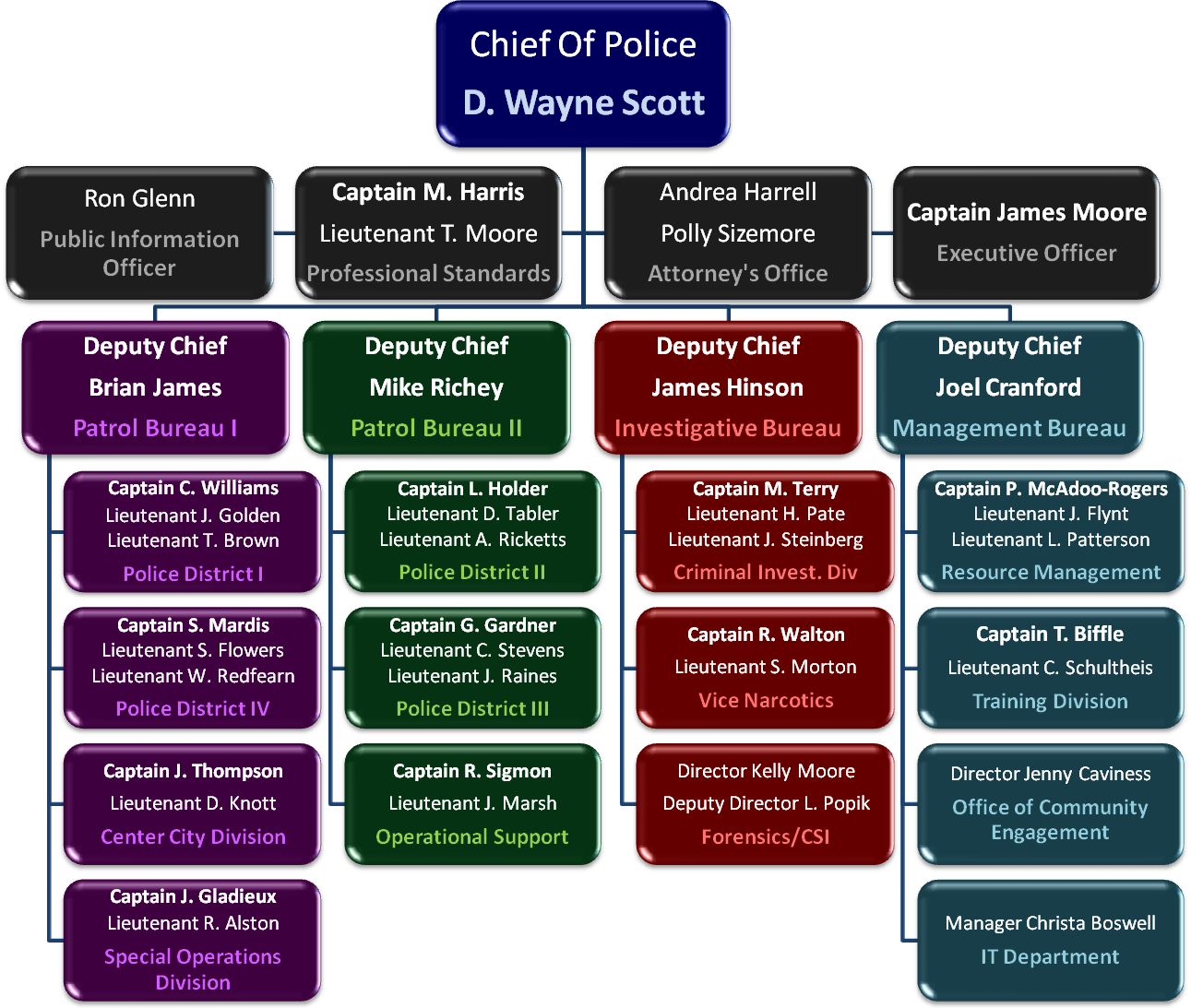 Changed Org Chart