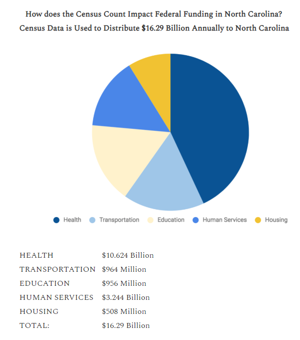 nc census funding