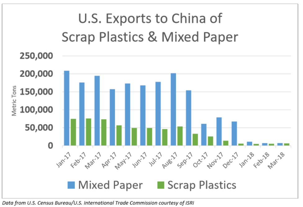graph showing China importa bans impacts on exports